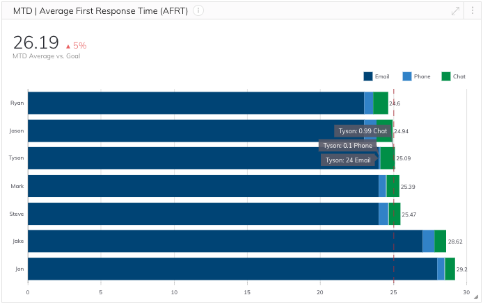 Month to date average first response time metric
