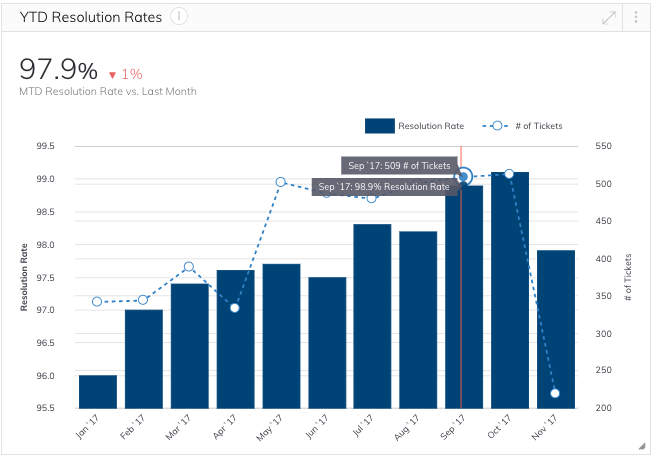 Year to Date Resolution Rate Metric