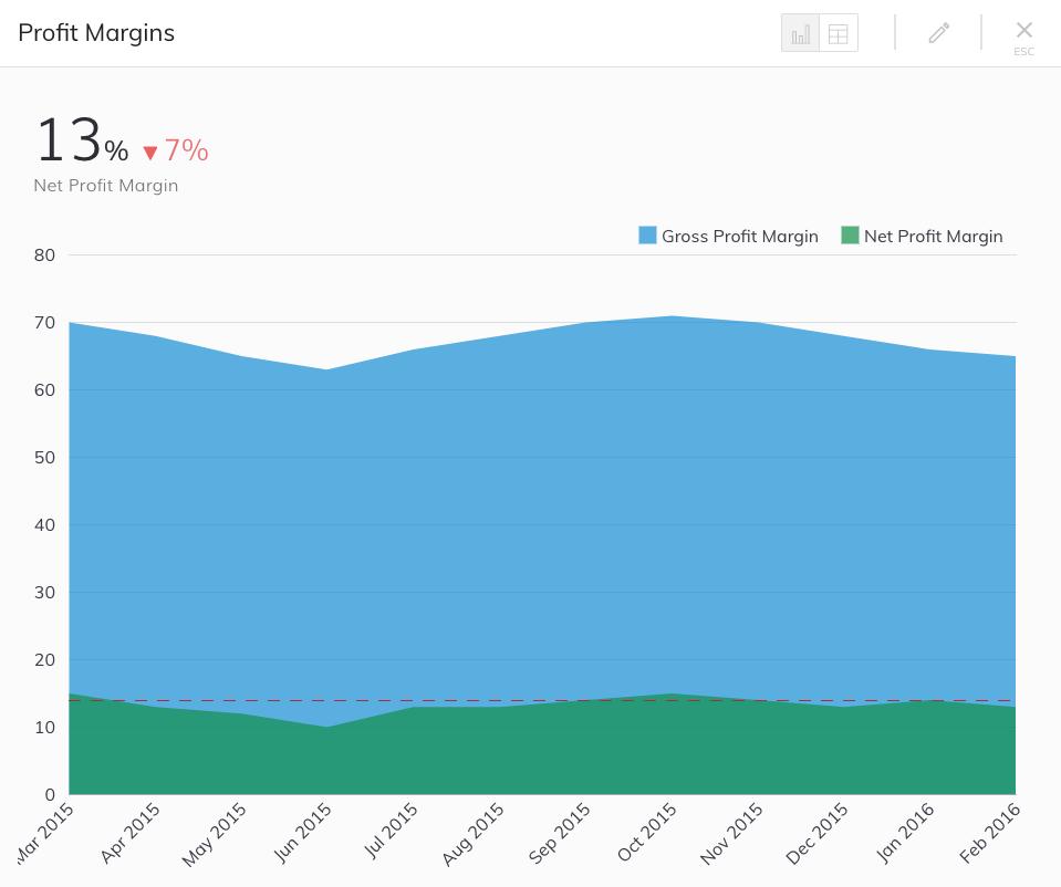 Gross Profit Margin and Net Profit Margin Metric