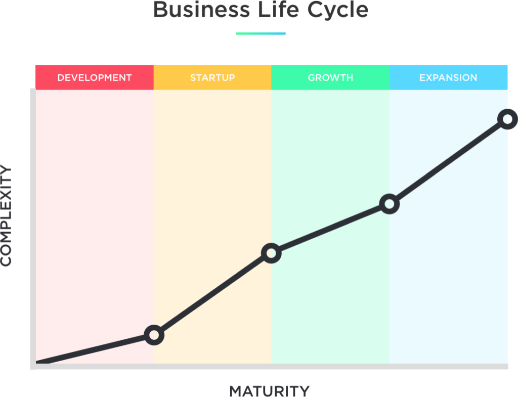Graph showing that complexity increases as a business matures