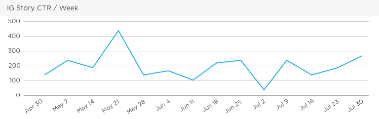 Grow social media KPI and metric - Click Through Rate (CTR) by Week