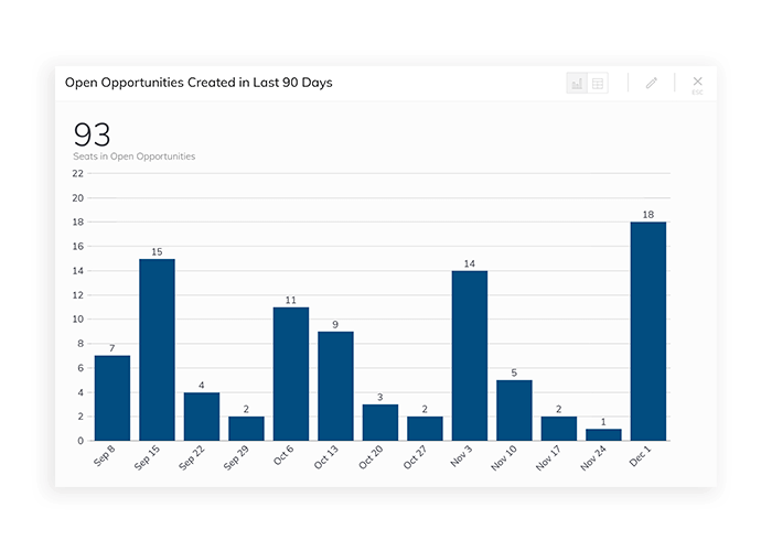 mointor your open opportunities over the last 90 days in near-real time on a sales KPIs dashboard.