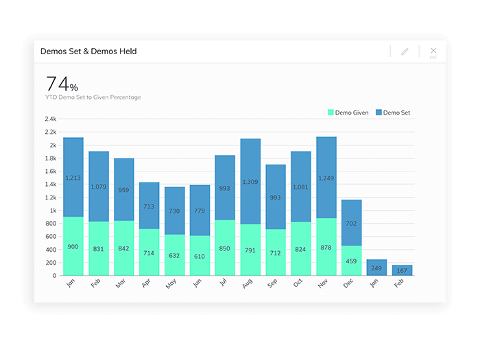 Monitor your demos set to demos held ratios on a live sales dashboard.