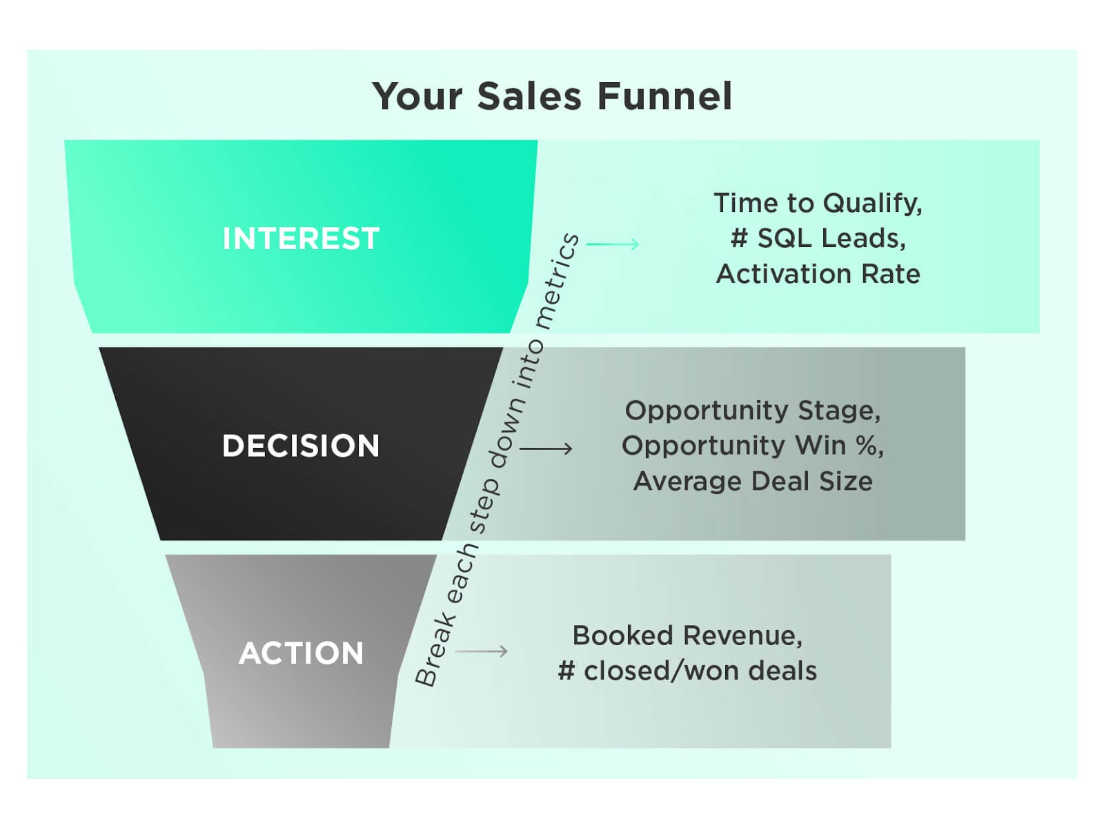 The bottom of your sales funnel is where the action takes place: your customers actually decide they like you enough to buy from you.