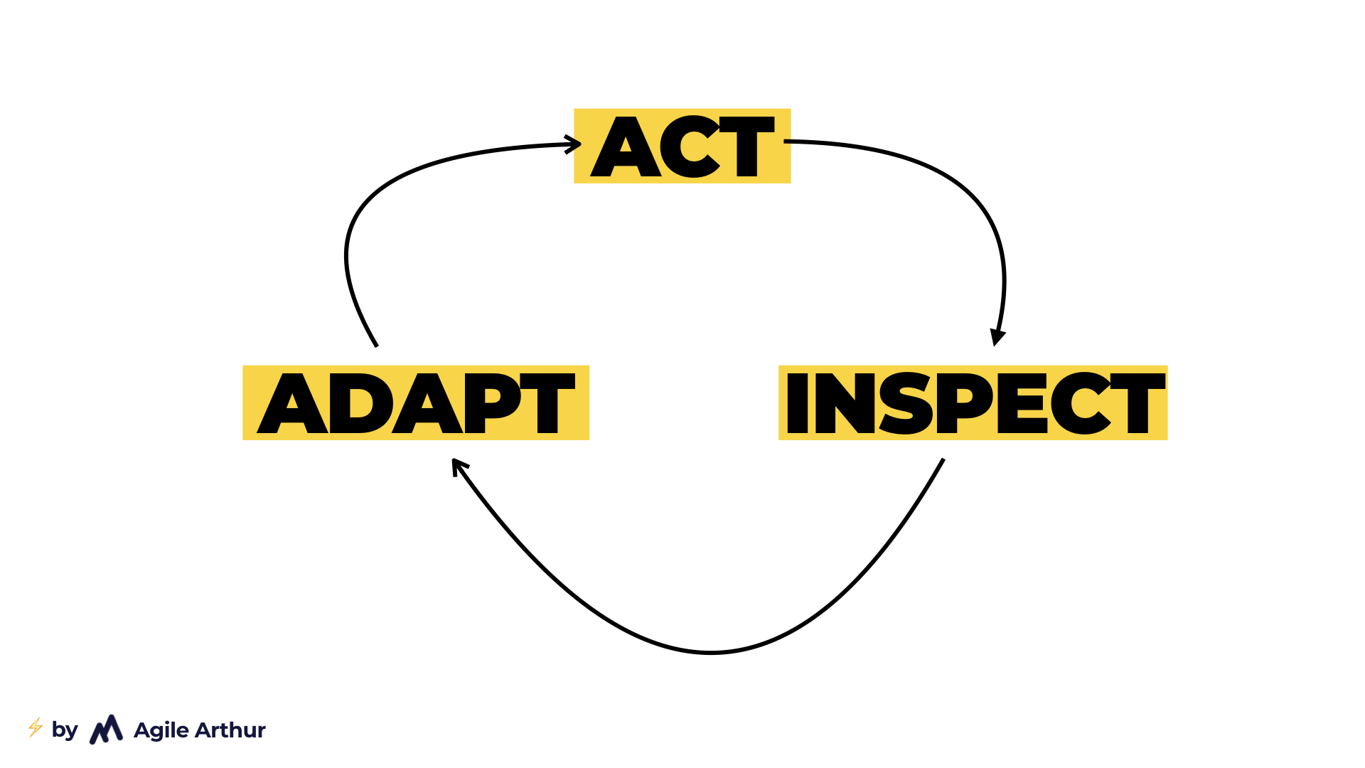 Act, inspect and adapt loop, that helps you to make better decisions.