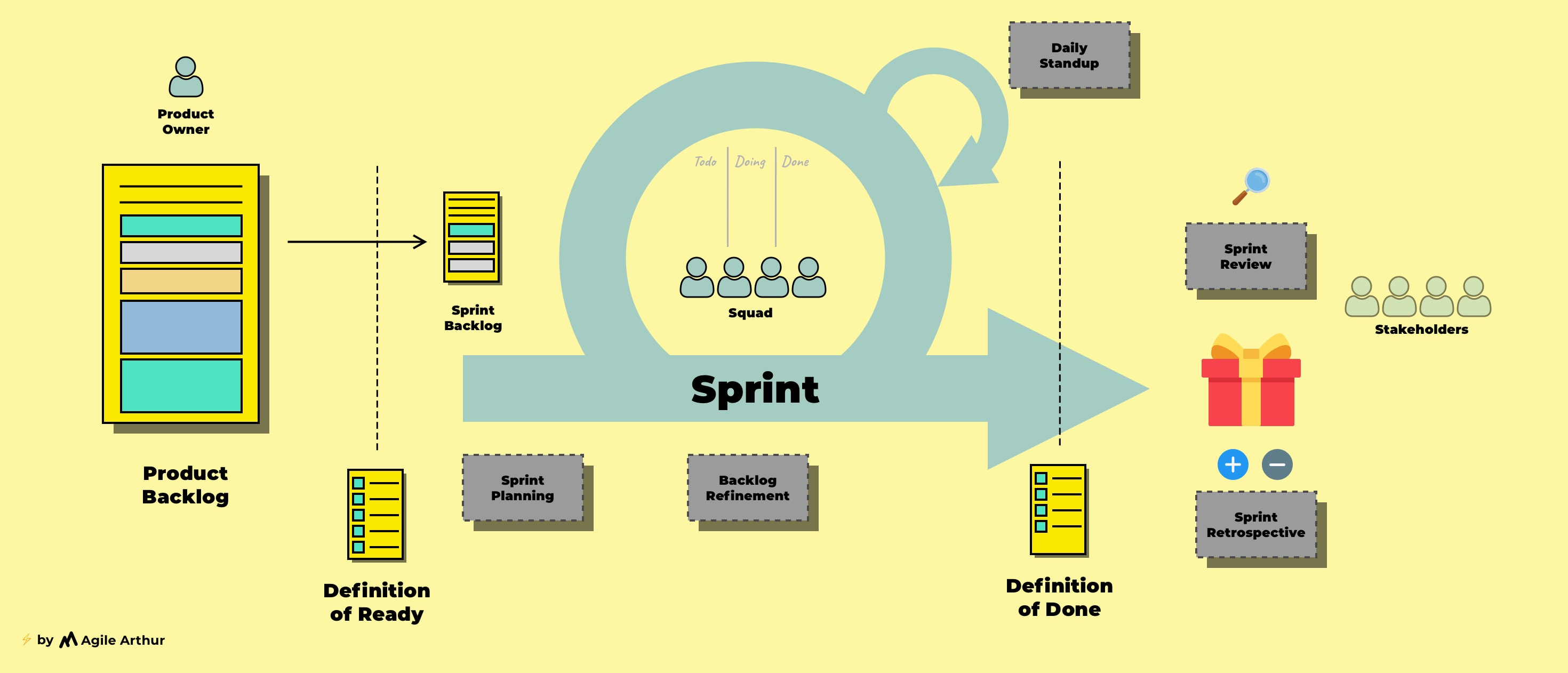 How Sprint Planning brings laser-focus to your team