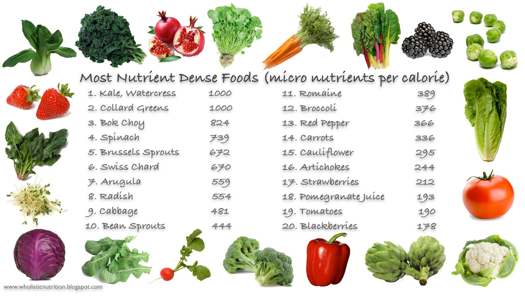 Click Here For A More Extensive List Of Great Foods Call Us Today To Learn About How Use The Aggregate Nutrient Density Index Lose Weight And
