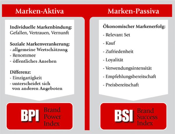 Markenaktiva und Passiva der Markenbilanz