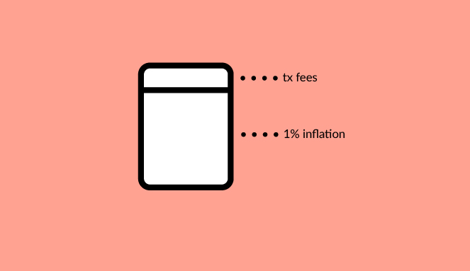 1% + Transaction Fees