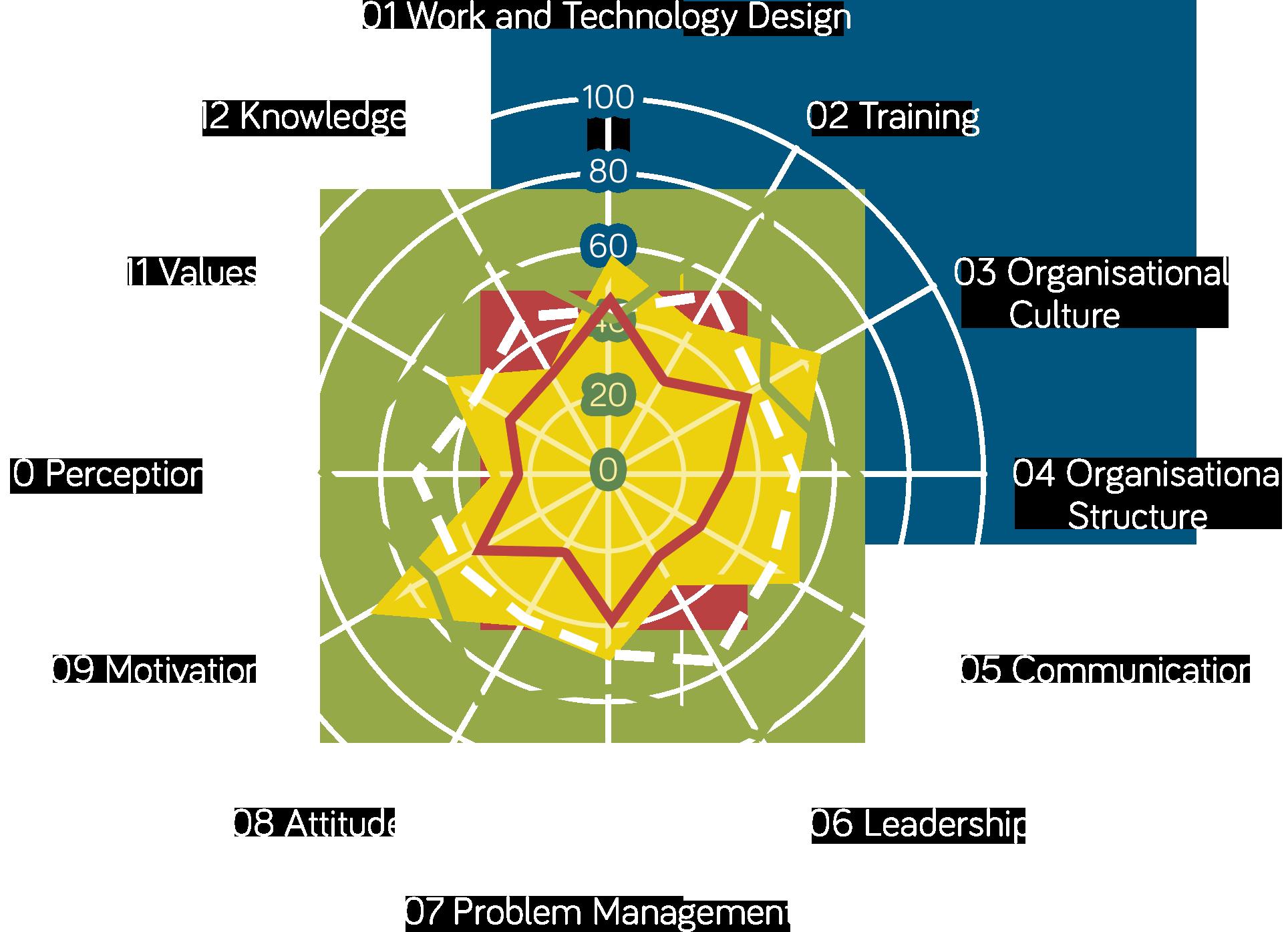 TWISK® Benchmark radar visualisation with sample data