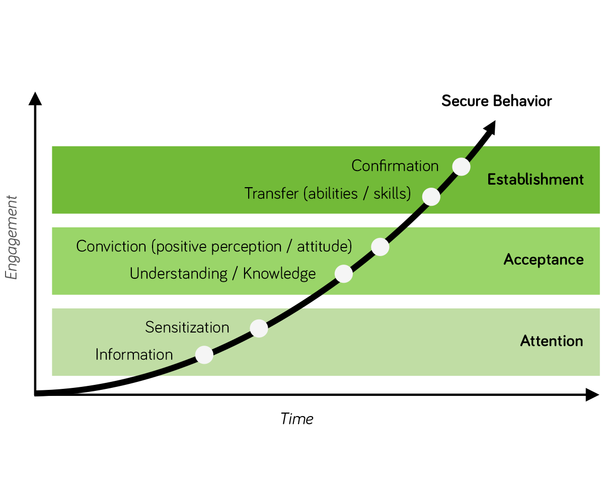 From awareness to secure behavior