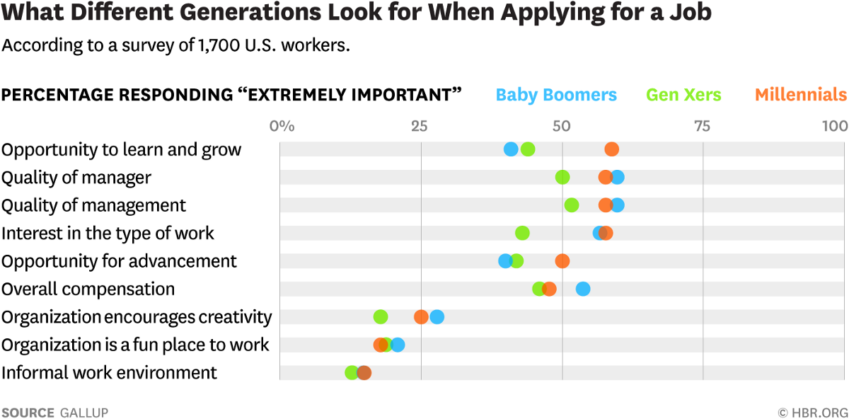 different generation important job features