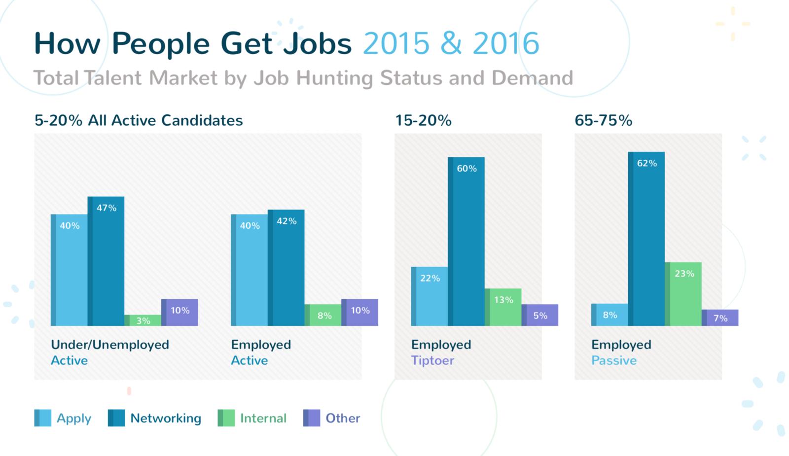 job hunting status