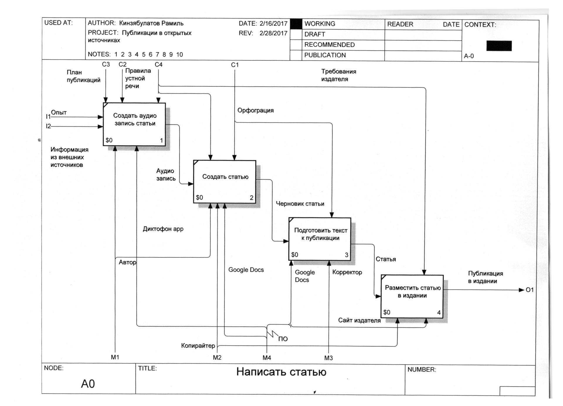 Пример описания функциональной модели бизнес процесса второго уровня