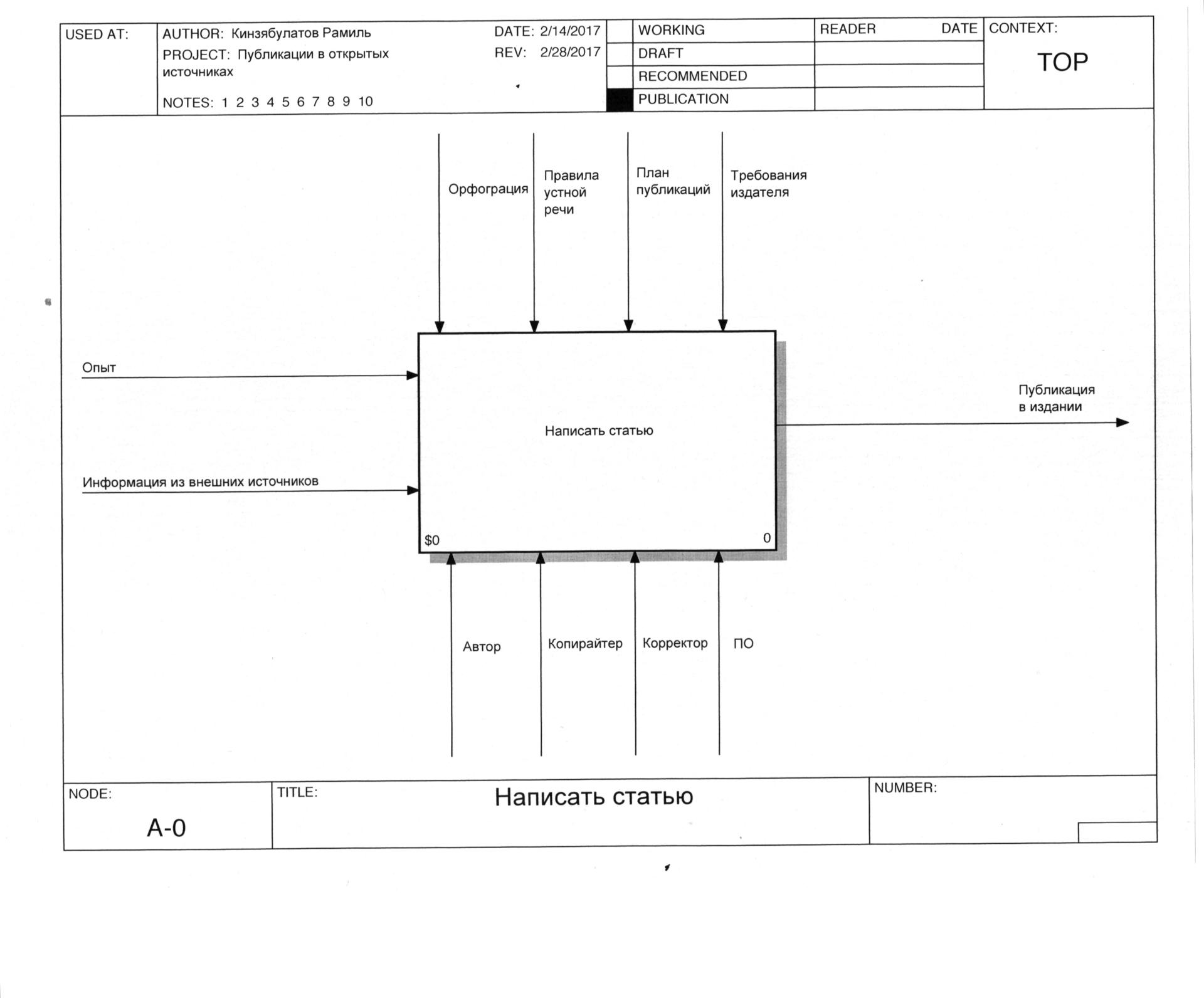 Пример описания функциональной модели верхнего уровня
