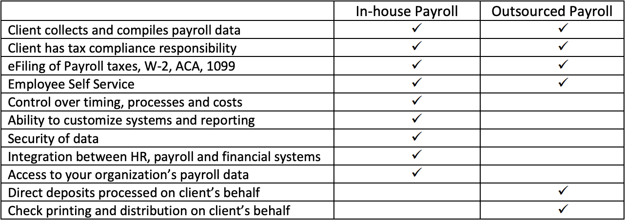 In-house vs outsourced payroll comparison matrx