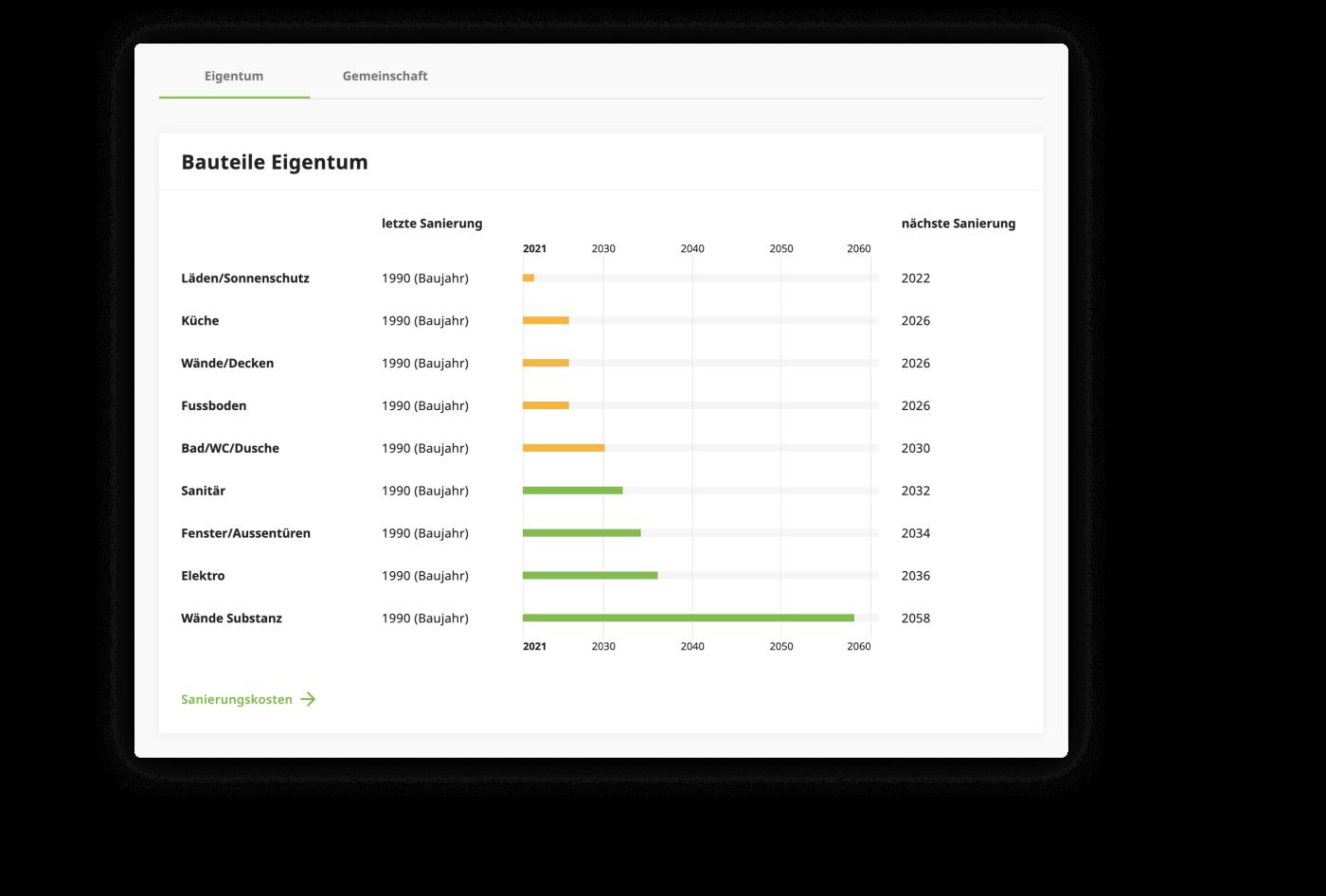 Ergebnis der Erneuerungsfonds-Analyse