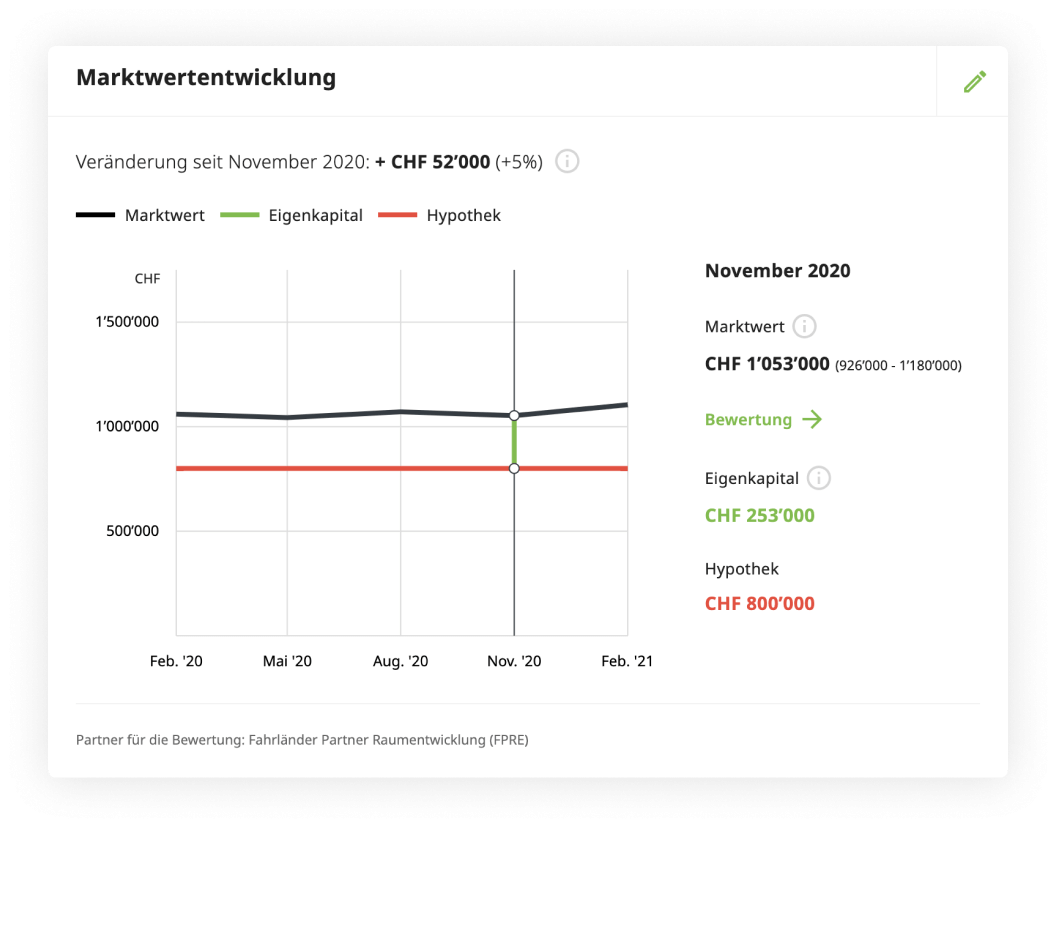 Houzy Marktwert-Analyse