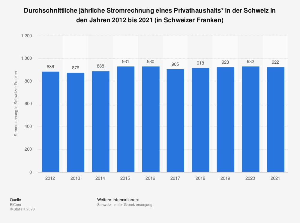 Solaranlage: 932 Franken gibt ein Schweizer Privathaushalt im Jahr für Strom aus.