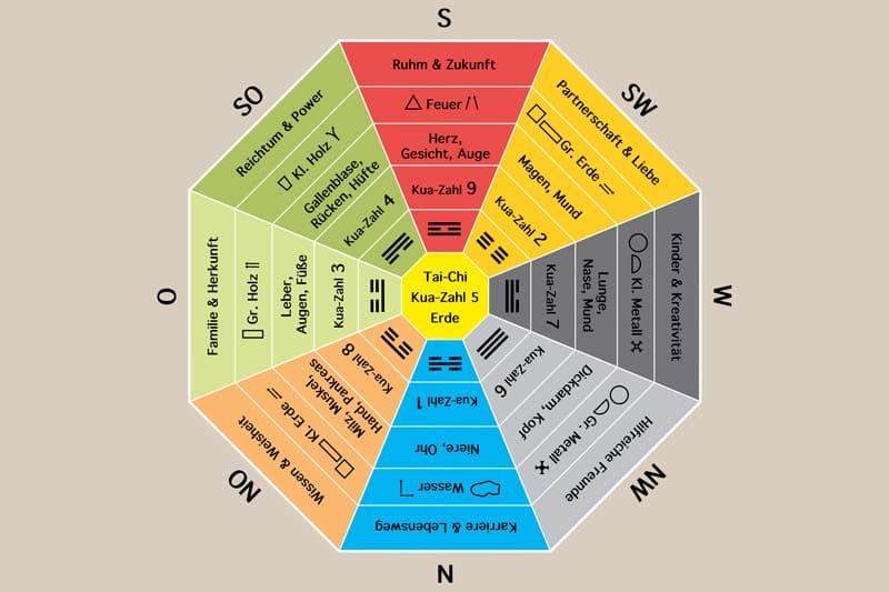 Mit dem Feng-Shui-Kompass richten Feng-Shui-Berater Räume harmonisch ein