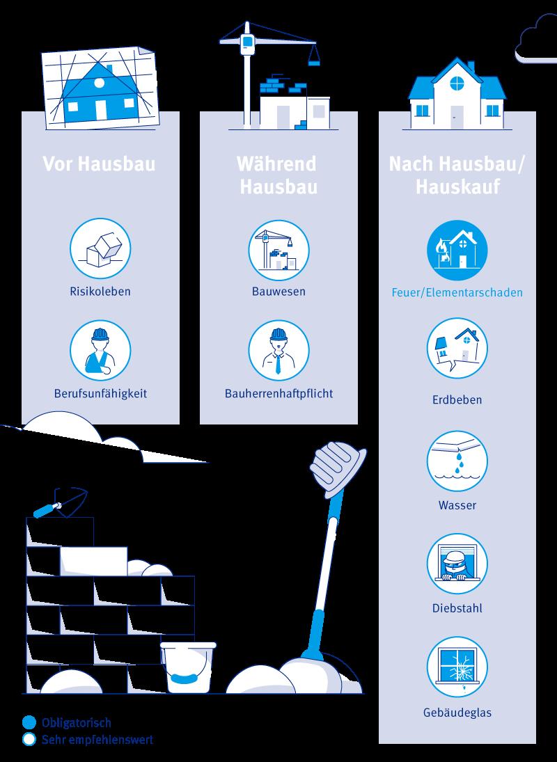 Infografik Baloise