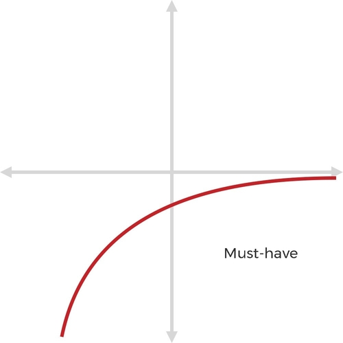 Kano Model - Expect/Must-Haves Graph