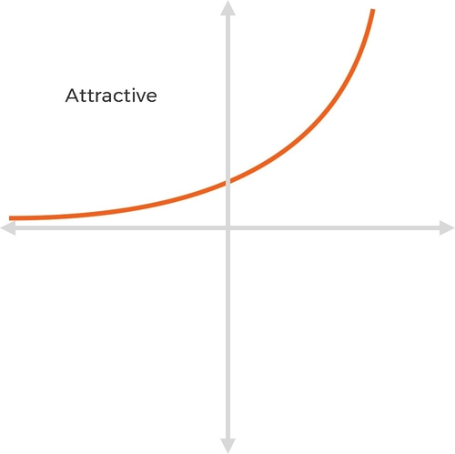 Kano Model - Attractive Graph