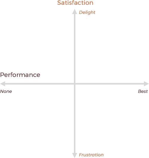 Kano Model - Blank Graph
