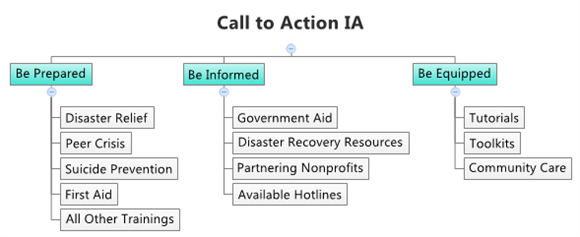 Example Web of Call to Action IA