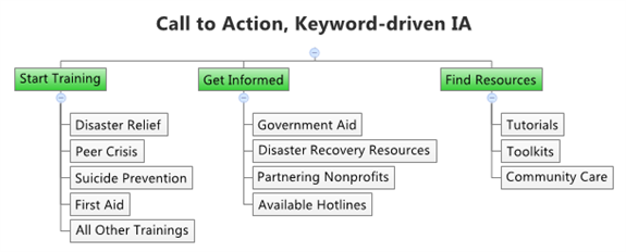 Example Web of combining Call to Action, Keyword-driven IA