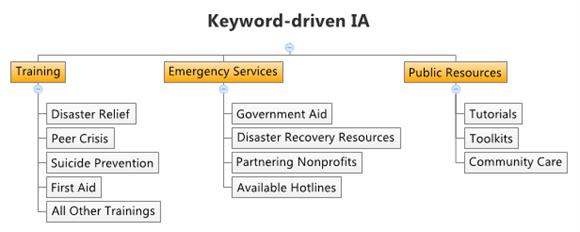 Example Web of Keyword-driven IA