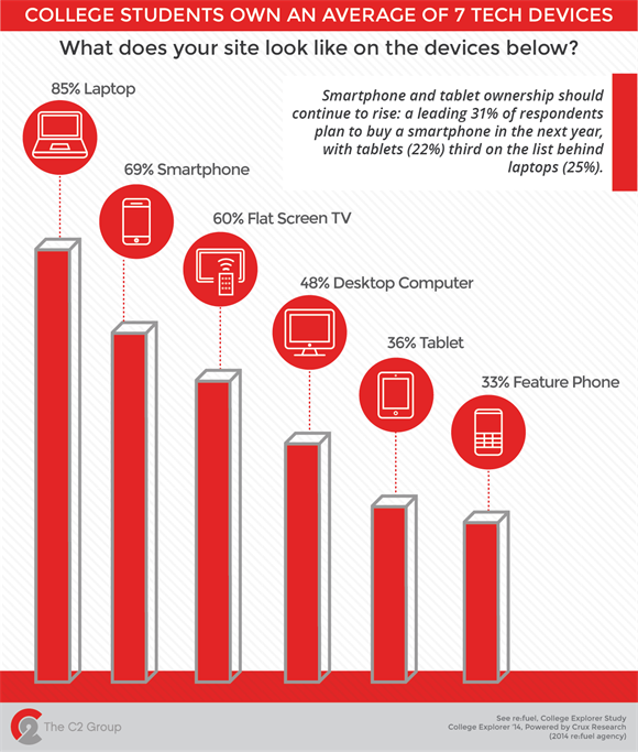 Graph: College Students Own an Average of 7 Tech Devices