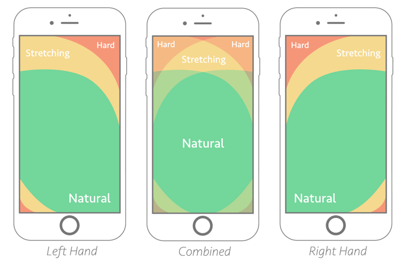 Thumb-zone mapping diagram for left- and right-hand users. The combined zone shows the best possible placement areas for users using both thumbs