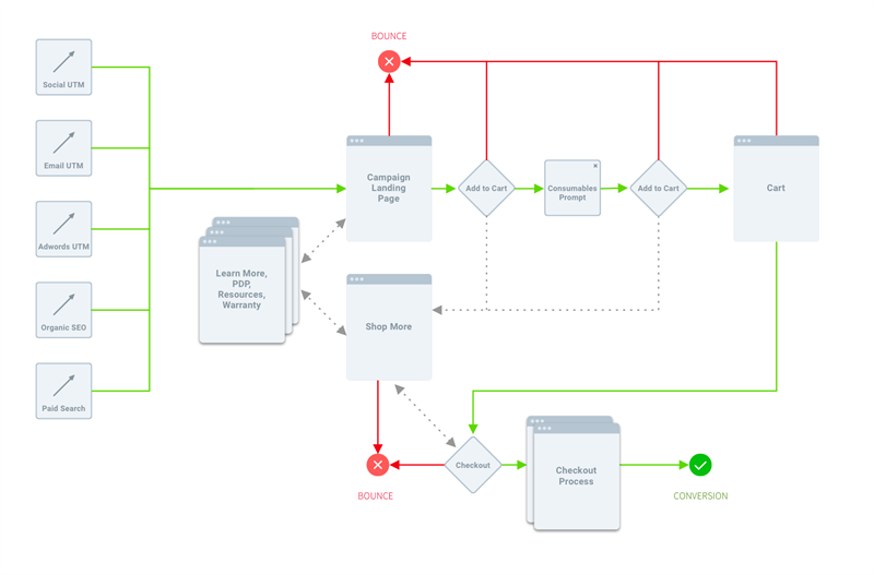 An example of a Use Flow map for a commerce campaign page, highlighting identified sources of traffic and clear key decision points.