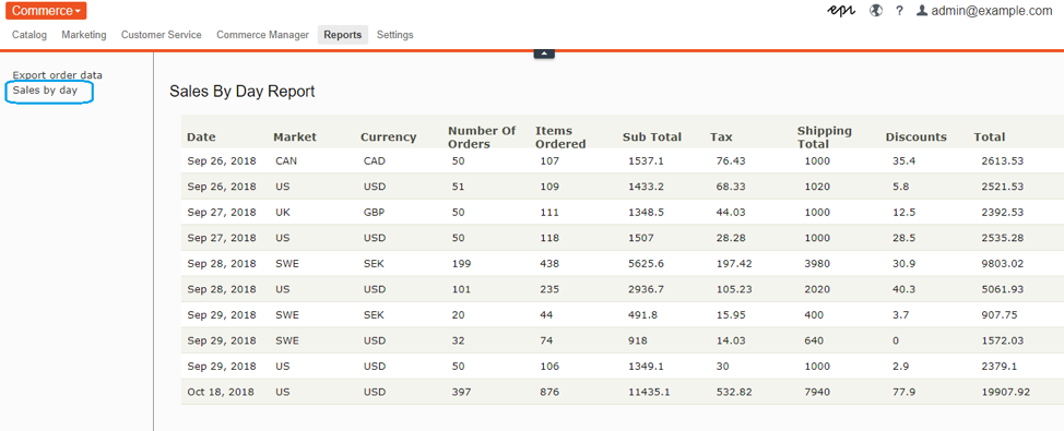 "The most recent release of Episerver's Commerce CSR UI includes reporting on ""Sales by day"" per Market, Currency"