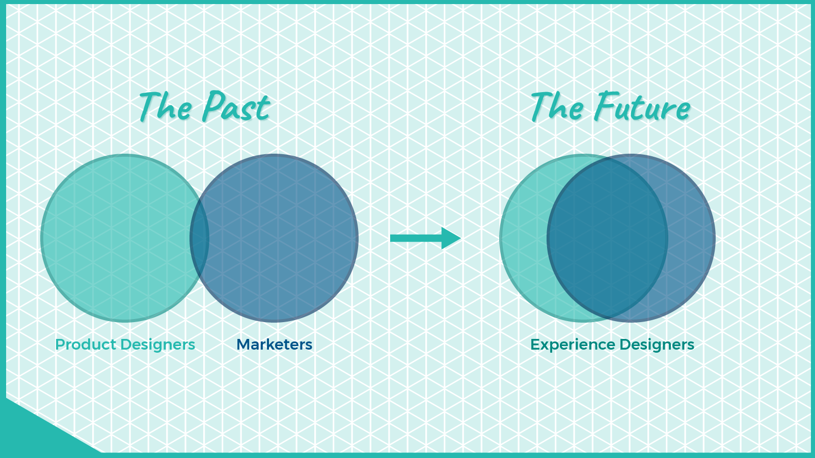Future of Marketers and Designers.png