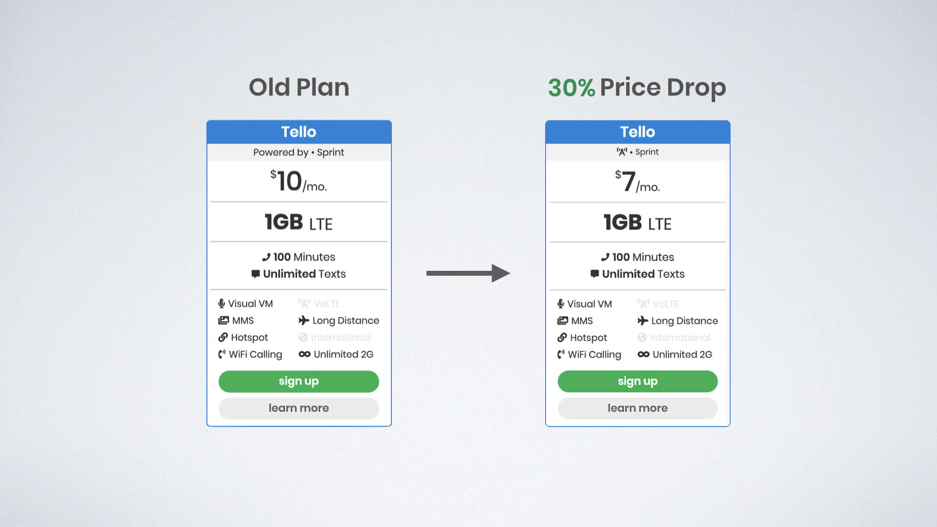 Find & Compare the Best Cell Phone Plans | bestphoneplans net