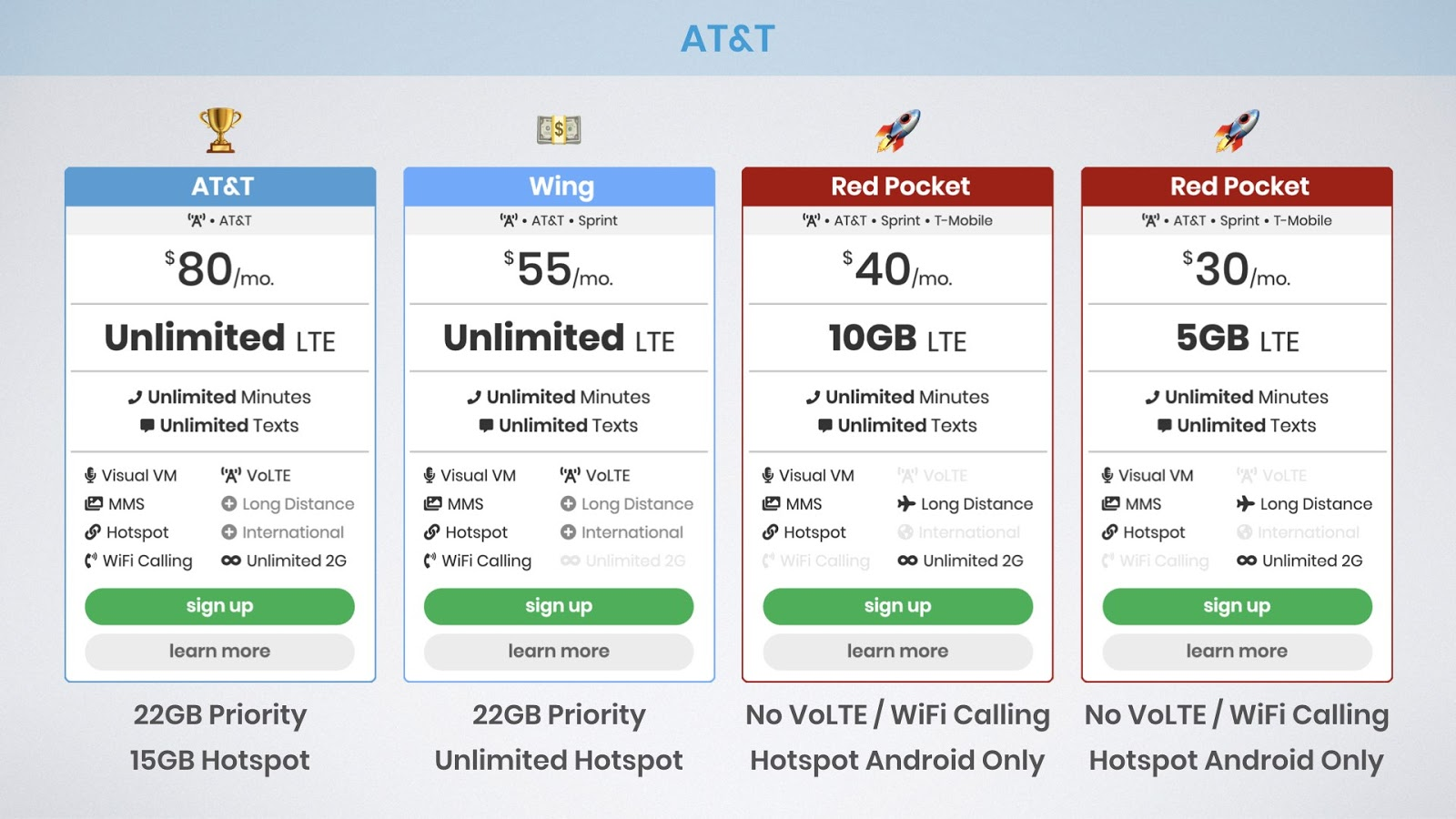 graphic of best unlimited data plans on the AT&T network including AT&T Unlimited &More Premium, Wing, and Red Pocket