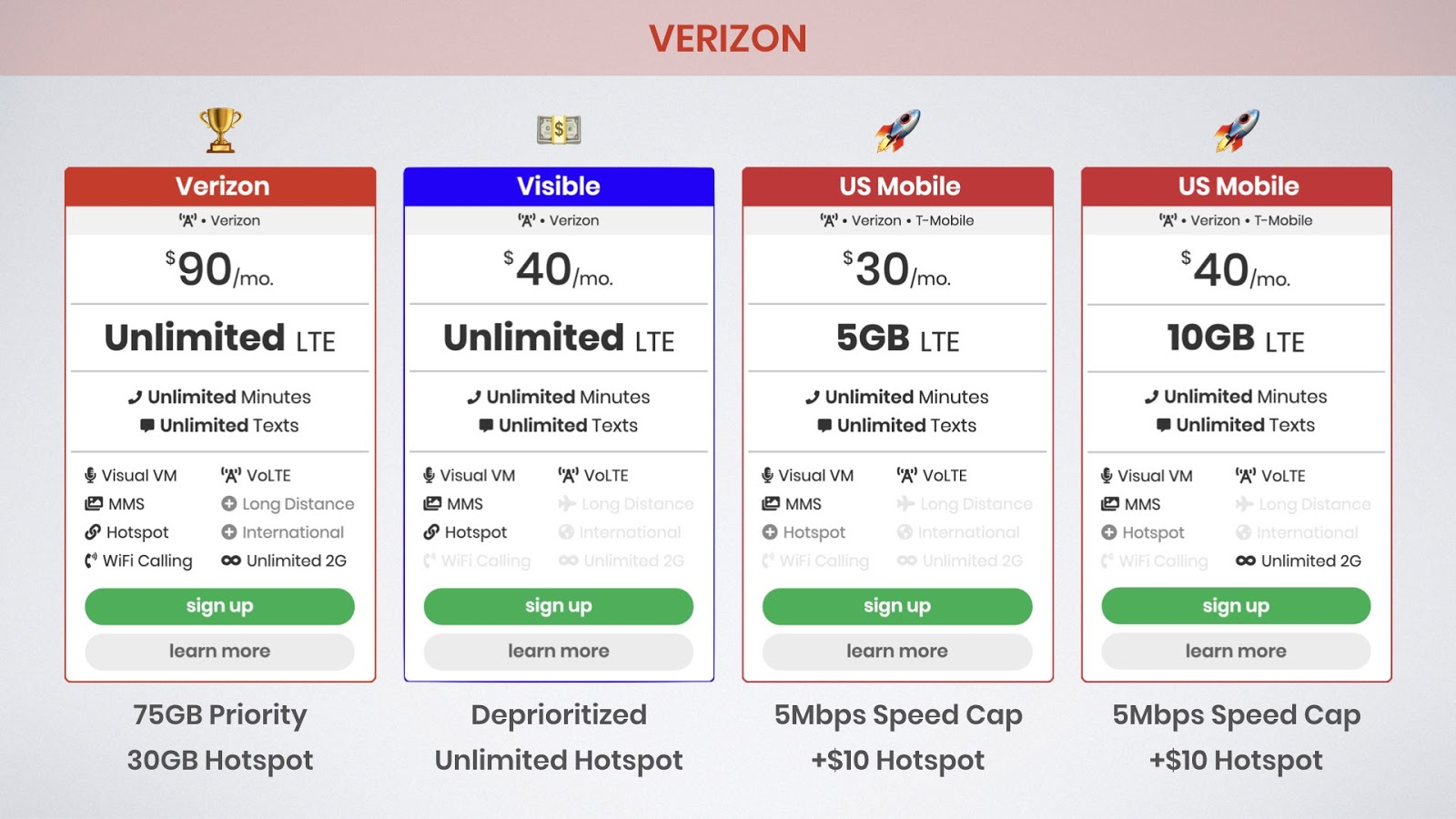 graphic of best unlimited data plans on the Verizon network including the Verizon Get More Unlimited plan, Visible, and US Mobile