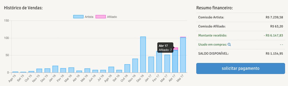 gráfico de vendas