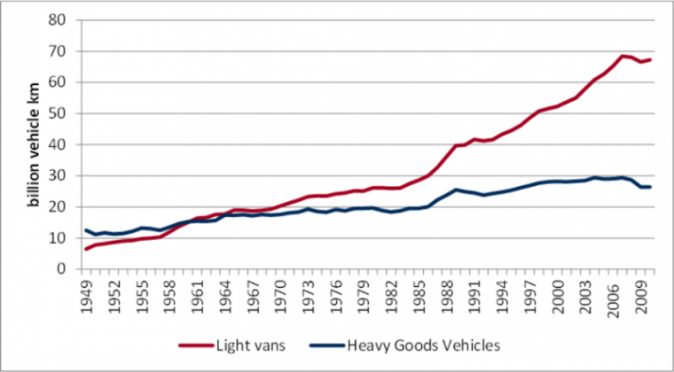 Exponential increase in light van mileage (UK numbers, similar situation in other European countries). Source: The rise of the white van man
