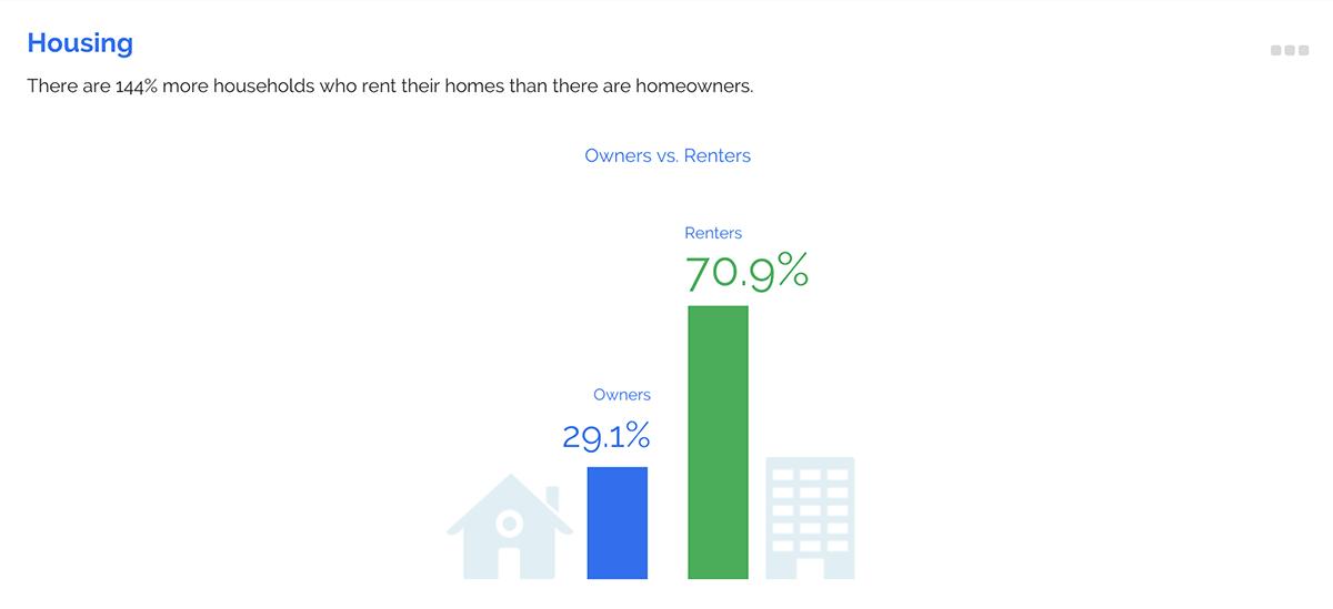 ZoomProspector infographic housing