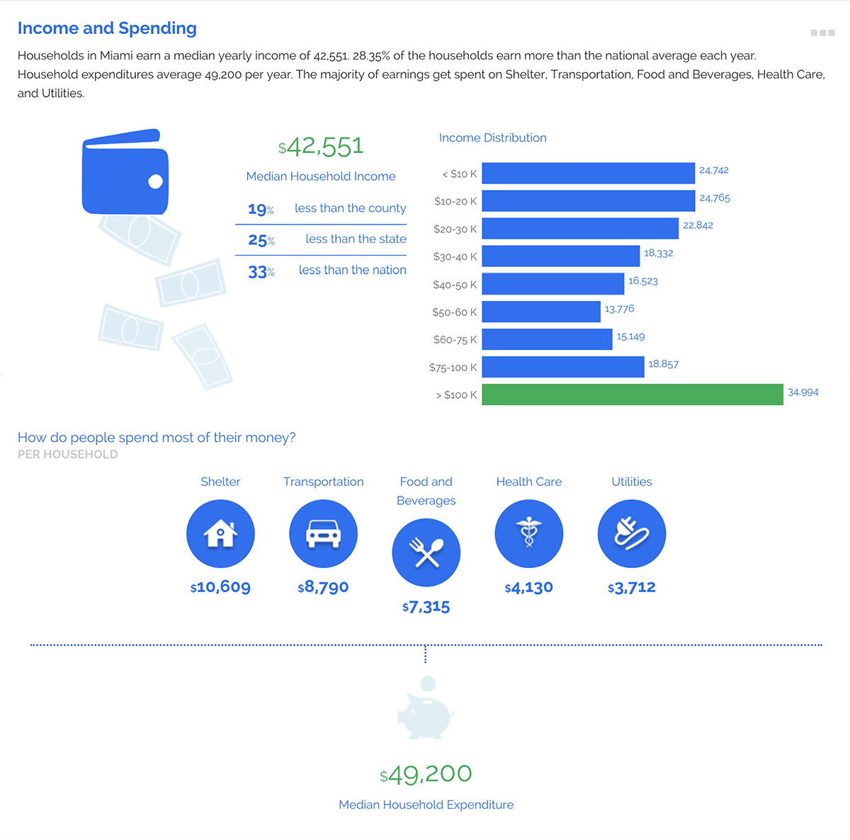 ZoomProspector infographic income