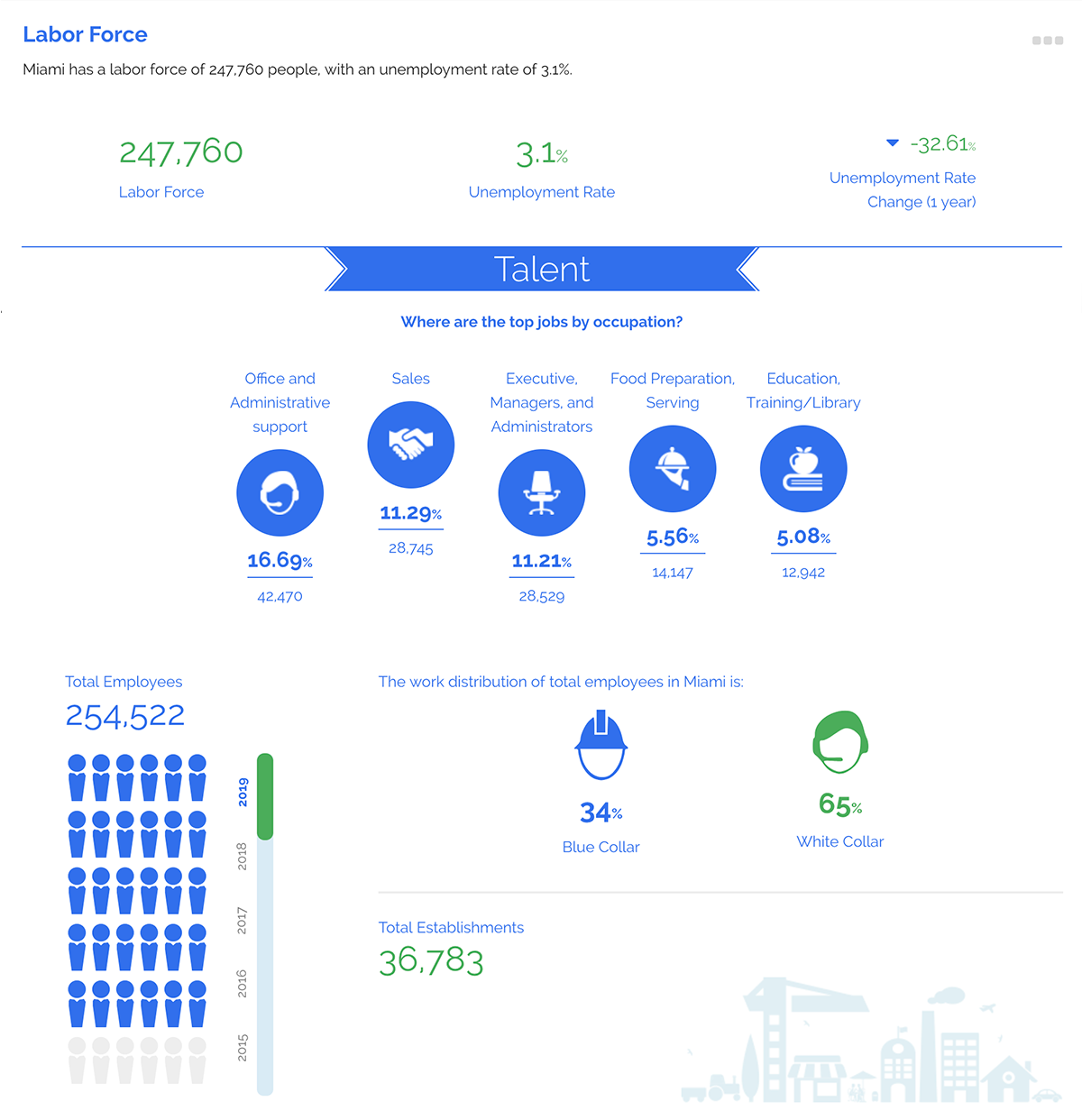 ZoomProspector infographic labor force