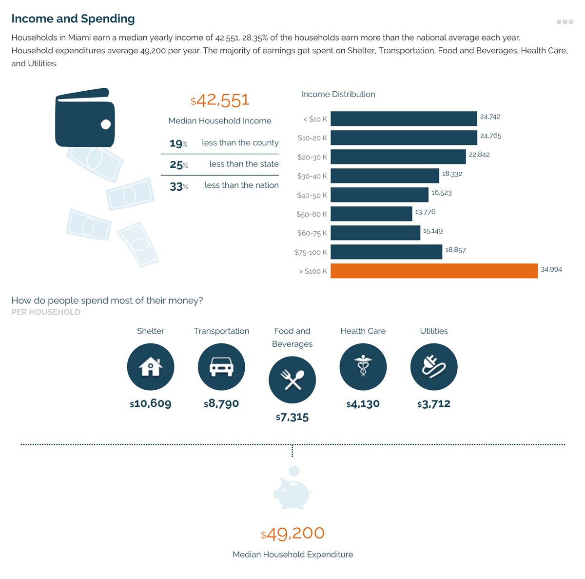 Infographic income view