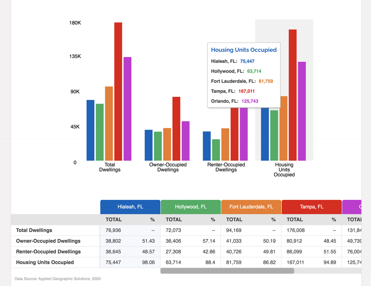 ZoomProspector compare reports