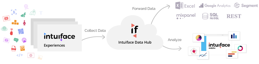 Steps from Intuiface experiences to Intuiface Analytics