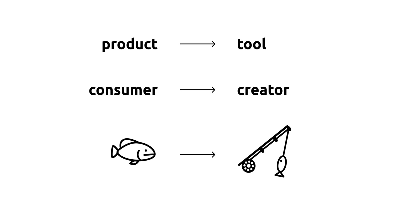 Illustration showing transition from product to tool, consumer to creator and fish to fishing rod.