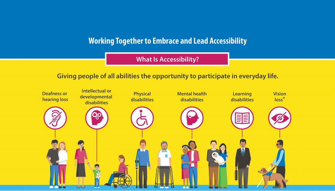 "A graph has people with diverse disabilities and it reads: ""Working toegther to embrace and lead accessibility. What is Accessibility? Giving people of all abilities the opportunity to participate in everyday life. Deafness or hearing loss. Intellectual or developmental disabilities. Physical disabilities. Mental health disabilities. Learning disabilities. Vision Loss."""