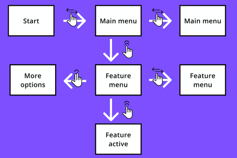 The image shows an overview of the navigation that can be done using the touchpad and the corresponding screens. It shows that you can scroll through the menus (main or feature) by swiping with one finger, that you can make a selection by double tapping (to either explore a feature or activate it) and that you can access more options with two-finger tap.